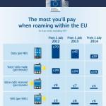 neue Roaminggebühren innerhalb der europäischen Union